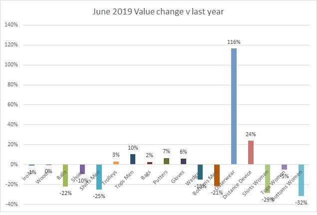 June 2019 value change