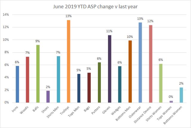 June 2019 YTD ASP change