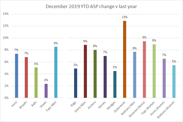 2019 ASP change