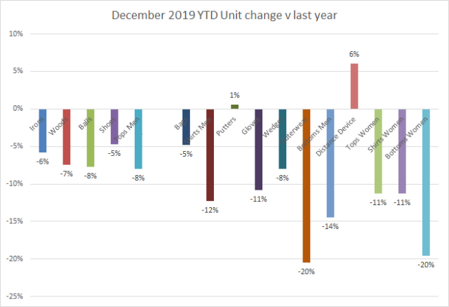 2019 YTD unit change