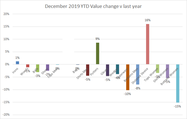 2019 YTD value change
